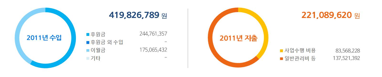 2011년 수입-지출.jpg