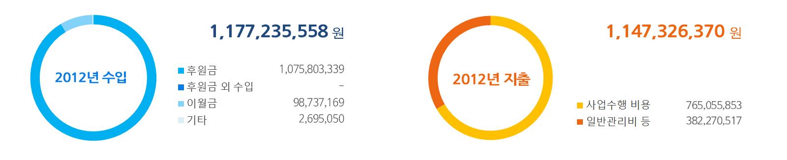 2012년 수입-지출.jpg