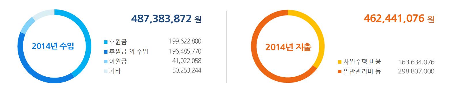 2014년 수입-지출.jpg